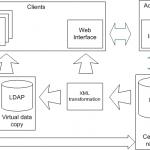 LDAPAB_stage_2